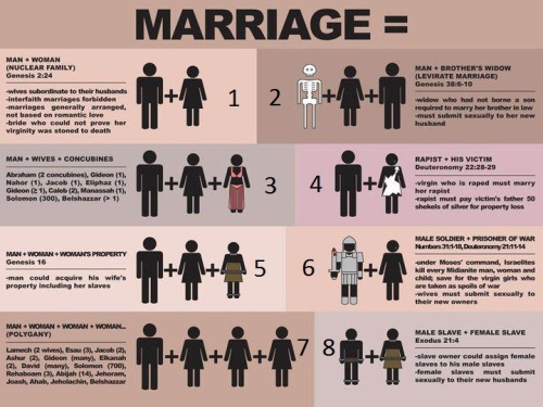 "Read ""Marriage Equality and the Bible: Why All Forms of Marriage in the Old Testament are Not Equal,"" hyperlinked below, which is an article that dissects well the marital ""contracts"" present in the Bible."