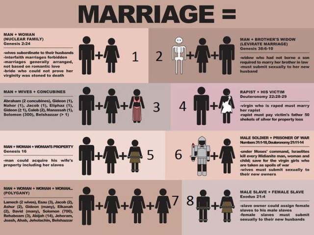"""Read """"Marriage Equality and the Bible: Why All Forms of Marriage in the Old Testament are Not Equal,"""" hyperlinked below, which is an article that dissects well the marital """"contracts"""" present in the Bible."""